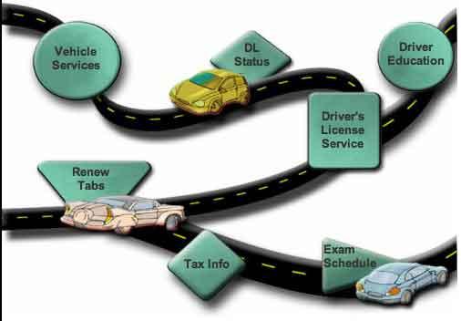 Mndrive services