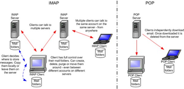Imap and pop working